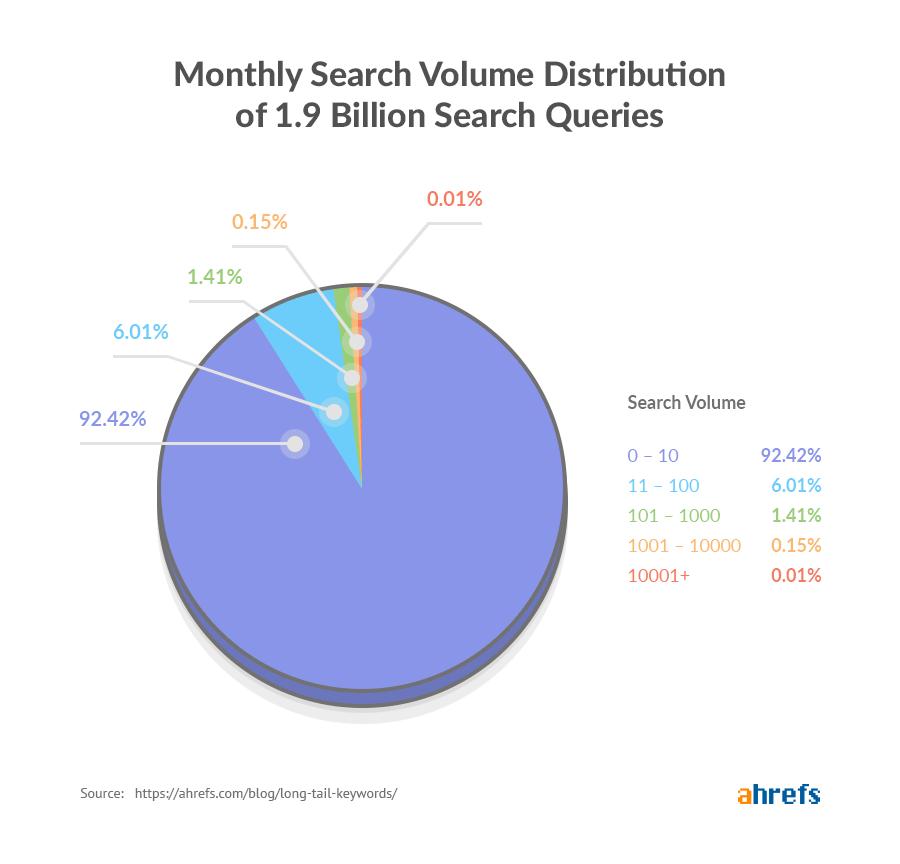 long tail keywords search volume distribution